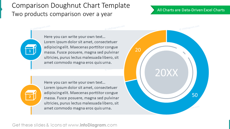 Comparison doughnut chart for 2 products