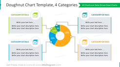 Four categories shaped with doughnut chart graphics