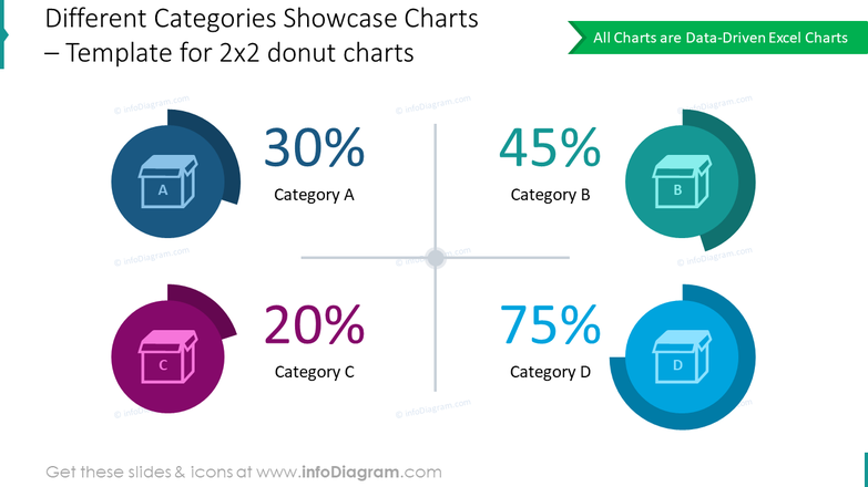 Template for 2x2 donut charts showing different categories showcase