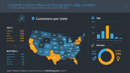 Customer location colorful map with demographics on a dark background