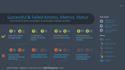 Successful and failed actions summary template on a dark background