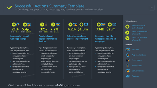 Successful actions summary illustrated with values and description