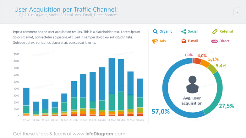 User acquisition per traffic channel shown with bar and statistics