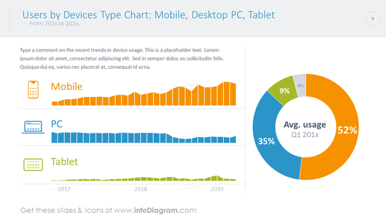 Users by devices type chart shown with circle and bar charts