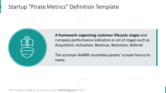 "Startup ""Pirate Metrics"" definition template"