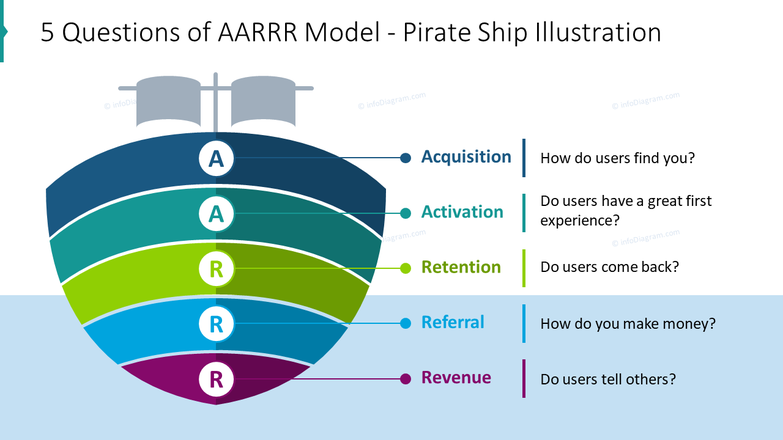 Five questions of AARRR Model illustrated with pirate ship