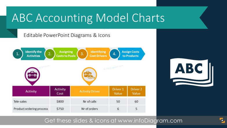 Activity Based Costing Accounting Charts (PPT Template)