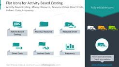 Flat Icon: Activity-Based Costing, Resource Driver, Costs, Frequency