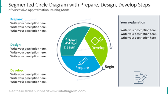 Segmented circle diagram with prepare, design and develop steps