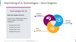 Interlinking of AI technologies presented with three items venn chart