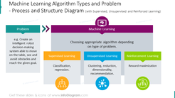 Machine learning algorithm shown with process chart with description