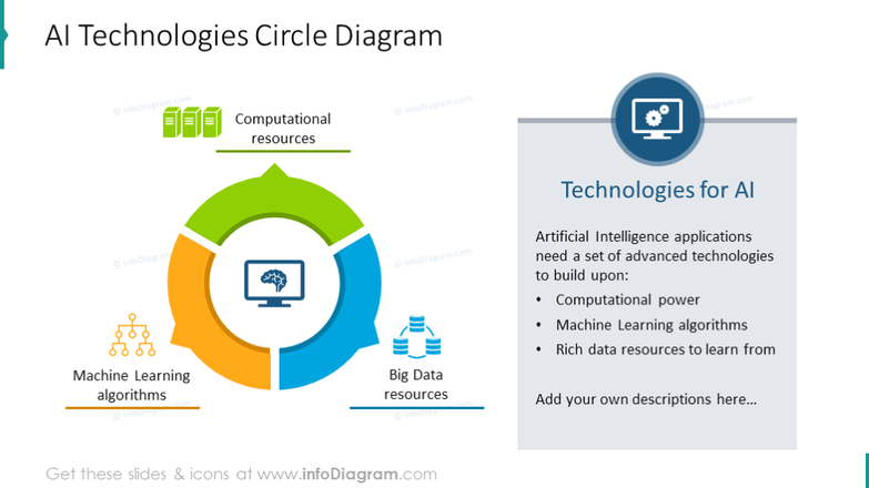 AI technologies circle diagram with text description