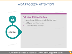 AIDA Process - Attention