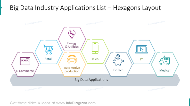 Big data industry applications list with hexagon layouts