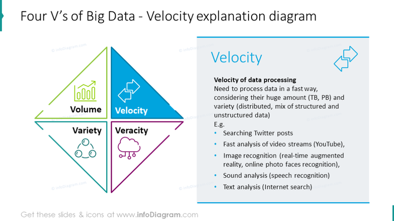 Velocity explanation chart illustrated with a diamond diagram, key features
