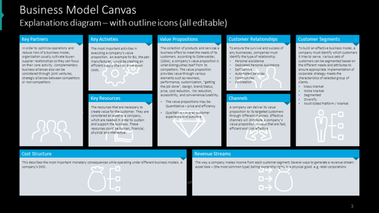 Canvas business model on dark background and outline symbols
