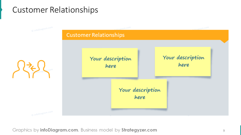 Customer relationships sample slide illustrated with post-it noteboard