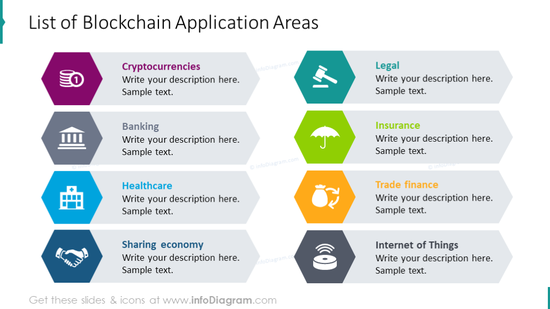 List of blockchain application areas illustrated with hexagon graphics with description