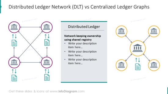 Distributed ledger and centralized ledger networks comparison