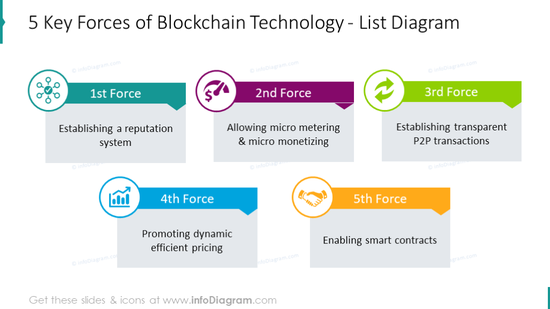 Five key forces of blockchain technology illustrated with list chart