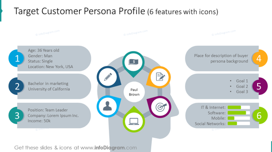 Customer persona profile illustrated with human head chart
