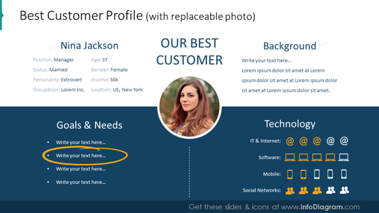Example of the best customer profile illustrated with photo