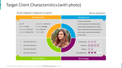 Target client characteristics slide illustrated with photo