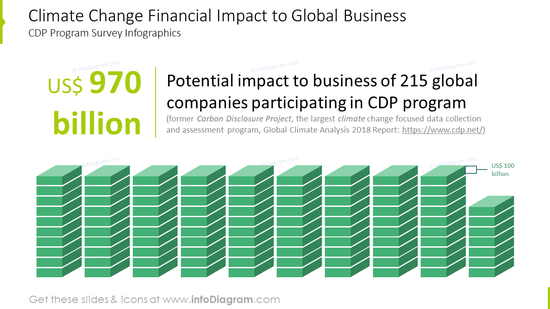 Climate change financial impact to global business infographics