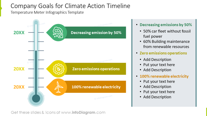 Goals for climate action timeline