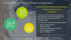 Climate change cause and evidence explanation slide