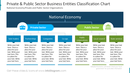 Private and public sector business entities classification chart