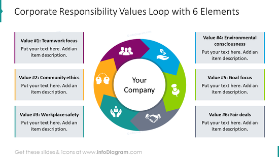Corporate responsibility values loop with six elements