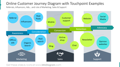 Online customer journey diagram with touchpoints