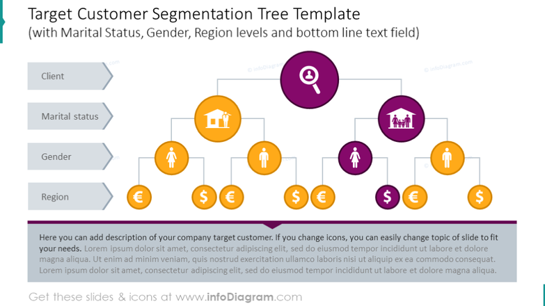 Customer segmentation tree with Marital Status, Gender, Region levels
