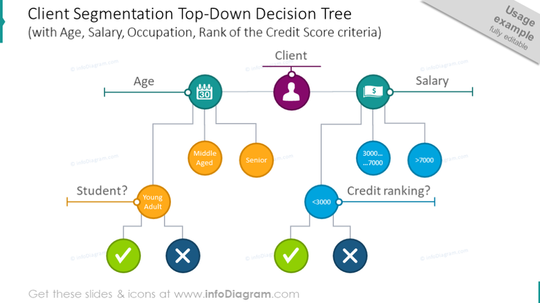 Client segmentation top-down decision tree