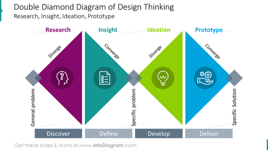 Double diamond diagram of design thinking