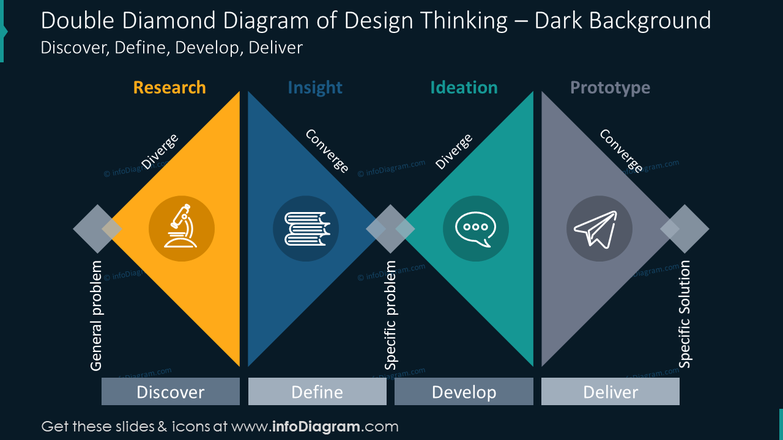 Double diamond diagram of design thinking on the dark background
