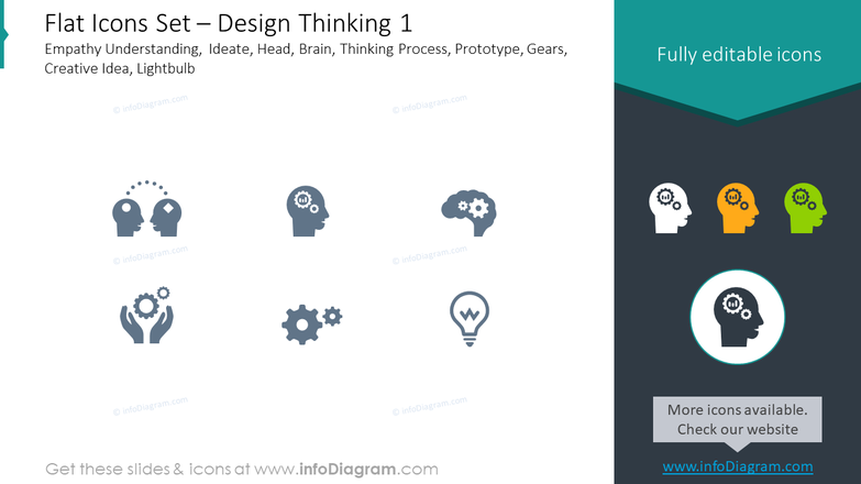 Flat icons set: design thinking, empathy understanding, ideate, head,