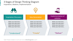 Three stages of design thinking diagram