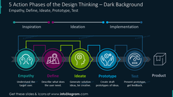 Five action phases of design thinking process on the dark background