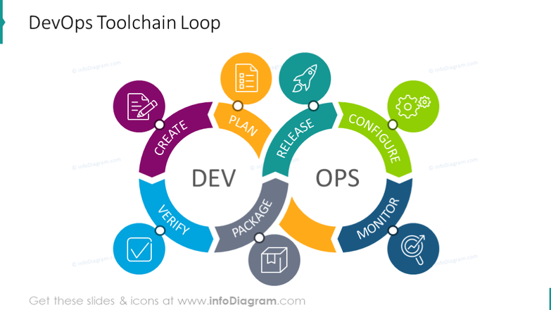 Example of the DevOps Toolchain Cycle Loop illustrated with icons