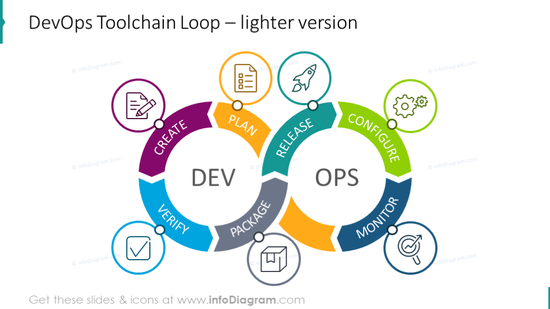Example of the lighter toolchain cycle diagram