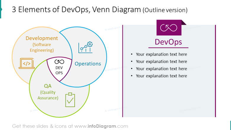 Example of 3 elements DevOps diagram showed in outline style