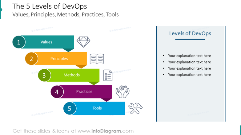 5 Levels of DevOps: Values, Principles, Methods, Practices, Tools