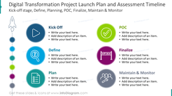 Digital transformation project launch plan and assessment timeline