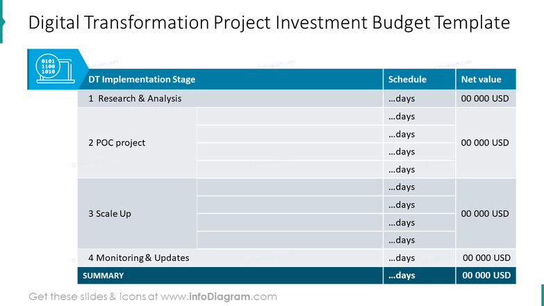 Digital transformation project investment budget template