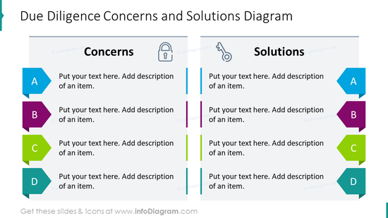 Due diligence concerns and solutions diagram