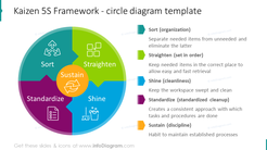 Kaizen 5S framework shown with circle diagram and text placeholder