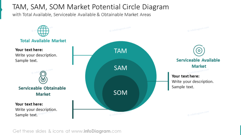 TAM, SAM, SOM market potential illustrated with circles diagram