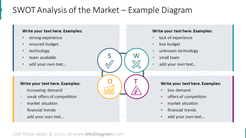 SWOT analysis of market illustrated with outline graphics